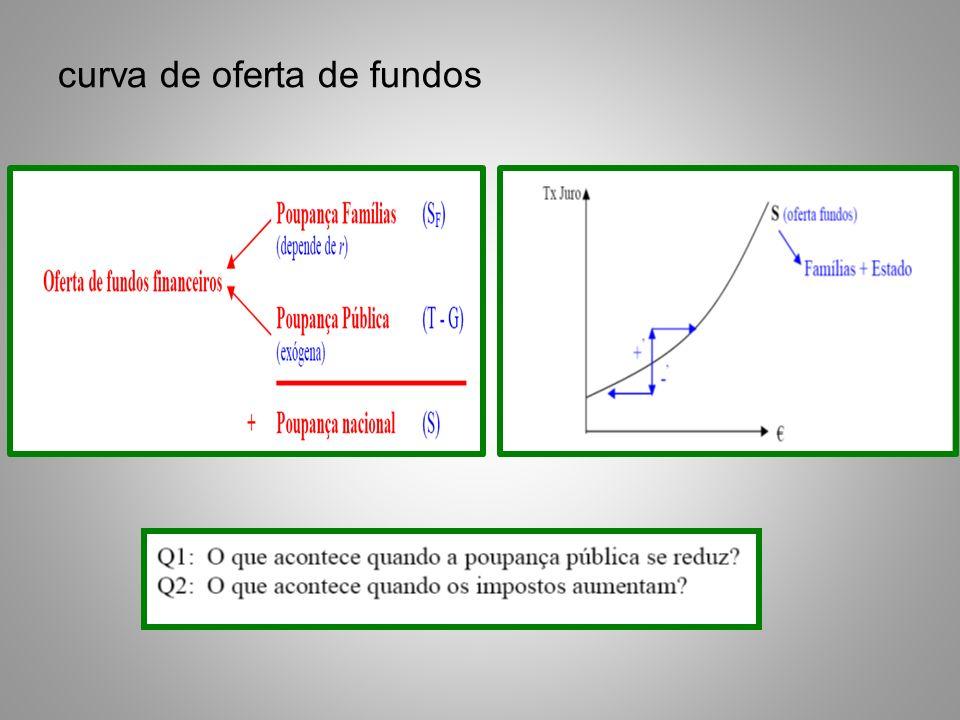 curva de oferta de fundos