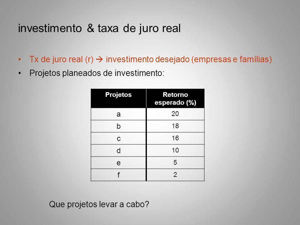 investimento & taxa de juro real Tx de juro real (r) investimento desejado (empresas e famílias) Projetos planeados de investimento: ProjetosRetorno e