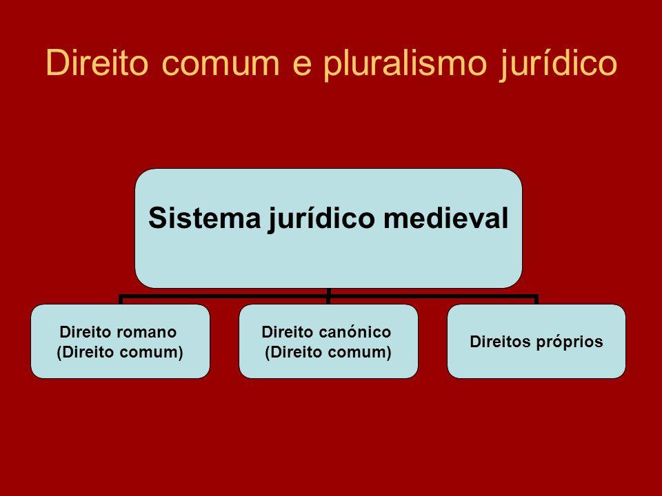 Direito comum e pluralismo jurídico Sistema jurídico medieval Direito romano (Direito comum) Direito canónico (Direito comum) Direitos próprios