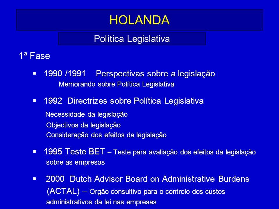 HOLANDA 1ª Fase 1990 /1991 Perspectivas sobre a legislação Memorando sobre Política Legislativa 1992 Directrizes sobre Política Legislativa Necessidad