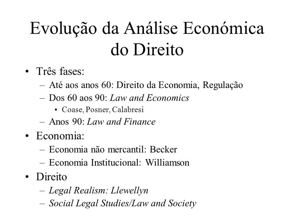 Evolução da Análise Económica do Direito Três fases: –Até aos anos 60: Direito da Economia, Regulação –Dos 60 aos 90: Law and Economics Coase, Posner,