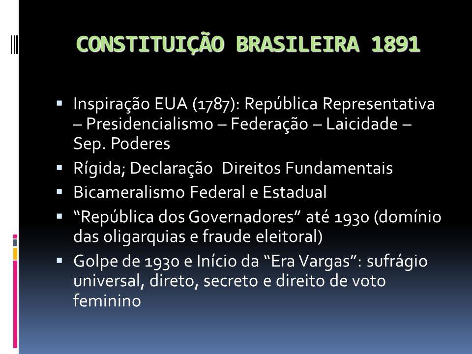 CONSTITUIÇÃO BRASILEIRA 1891 Inspiração EUA (1787): República Representativa – Presidencialismo – Federação – Laicidade – Sep. Poderes Rígida; Declara