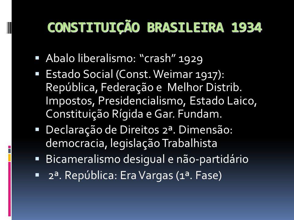 CONSTITUIÇÃO BRASILEIRA 1934 Abalo liberalismo: crash 1929 Estado Social (Const. Weimar 1917): República, Federação e Melhor Distrib. Impostos, Presid