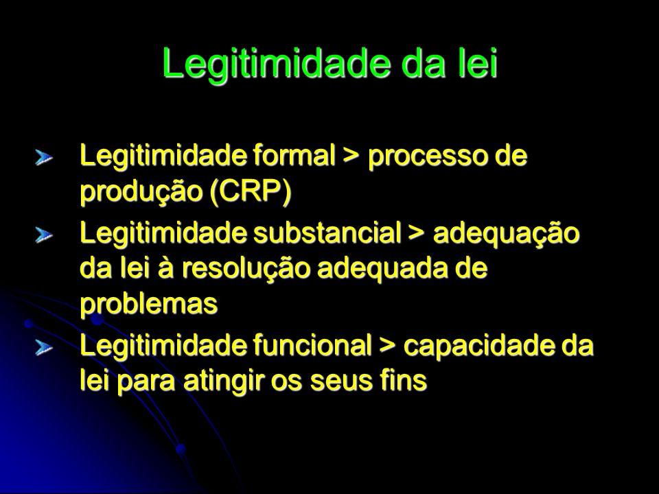 Legitimidade da lei Legitimidade formal > processo de produção (CRP) Legitimidade substancial > adequação da lei à resolução adequada de problemas Leg