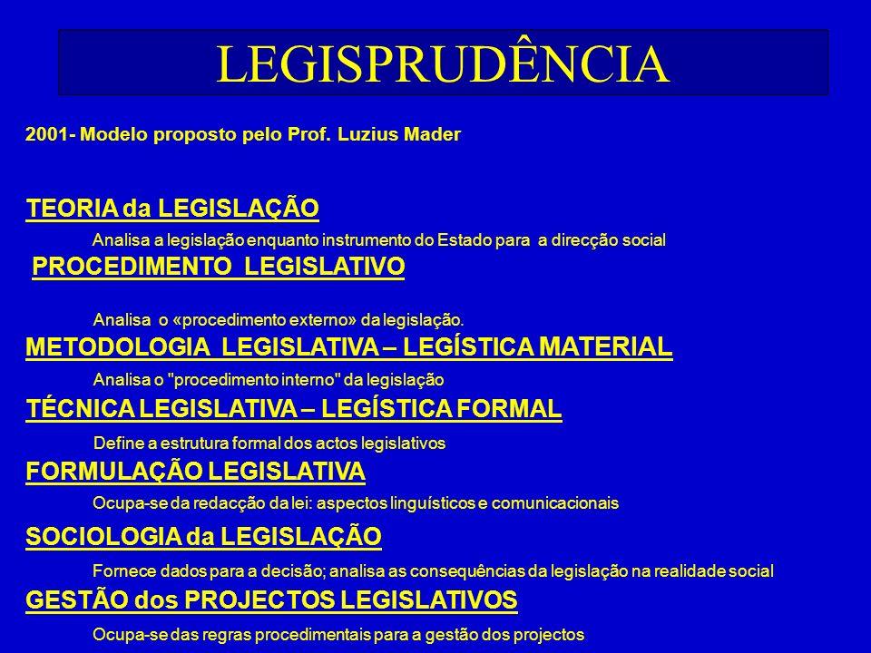 LEGISPRUDÊNCIA 2001- Modelo proposto pelo Prof. Luzius Mader TEORIA da LEGISLAÇÃO Analisa a legislação enquanto instrumento do Estado para a direcção