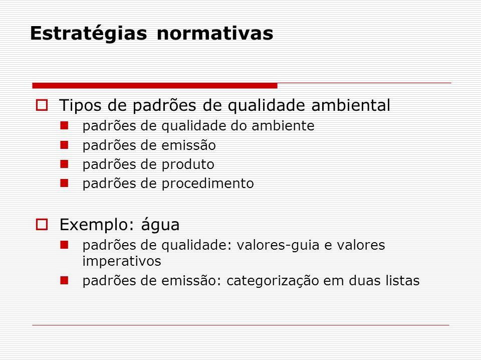 Estratégias normativas Tipos de padrões de qualidade ambiental padrões de qualidade do ambiente padrões de emissão padrões de produto padrões de procedimento Exemplo: água padrões de qualidade: valores-guia e valores imperativos padrões de emissão: categorização em duas listas