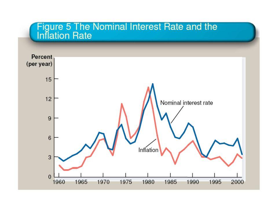 Efeito de Fisher na taxa de juro: Aumentos da inflação repercutem-se em aumentos compensatórios da taxa de juro nominal. A taxa de juro real permanece