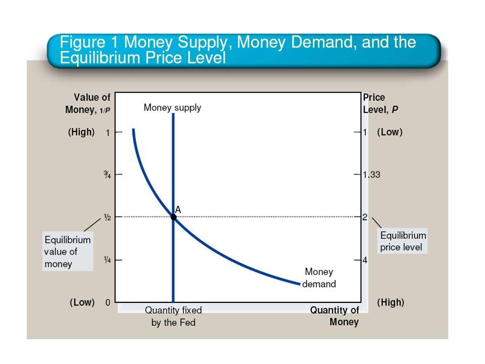 Oferta de moeda: Variável de política económica da responsabilidade do Banco Central O Banco Central emite moeda através de, por exemplo, operações em