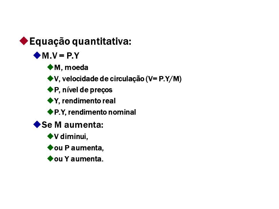 Equação quantitativa: M.V = P.Y M, moeda V, velocidade de circulação (V= P.Y/M) P, nível de preços Y, rendimento real P.Y, rendimento nominal Se M aumenta: V diminui, ou P aumenta, ou Y aumenta.