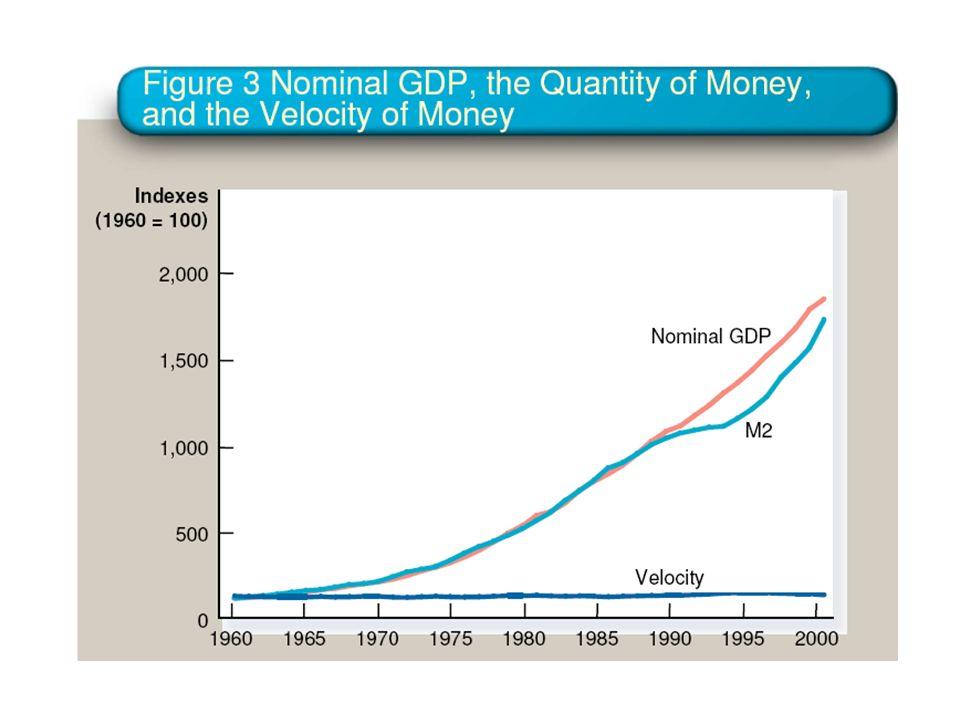 Equação quantitativa: M.V = P.Y M, moeda V, velocidade de circulação (V= P.Y/M) P, nível de preços Y, rendimento real P.Y, rendimento nominal Se M aum