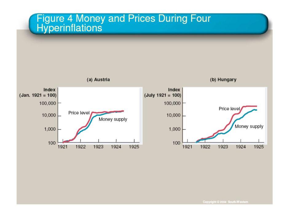Equação quantitativa e teoria quantitativa: M.V = P.Y Se M aumenta: e V permanece constante, e Y permanece constante (neutralidade da moeda), então, P