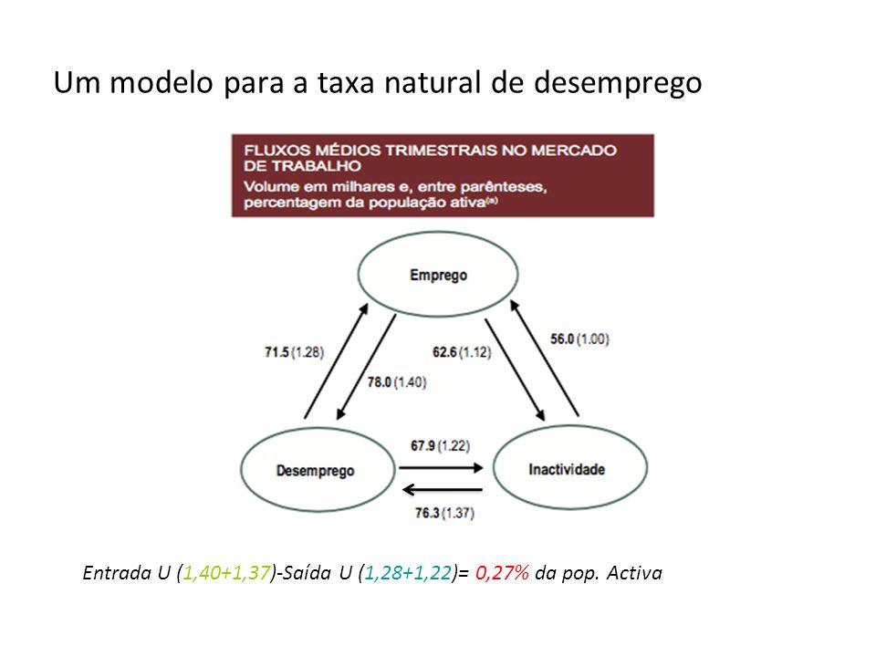 Um modelo para a taxa natural de desemprego Entrada U (1,40+1,37)-Saída U (1,28+1,22)= 0,27% da pop. Activa