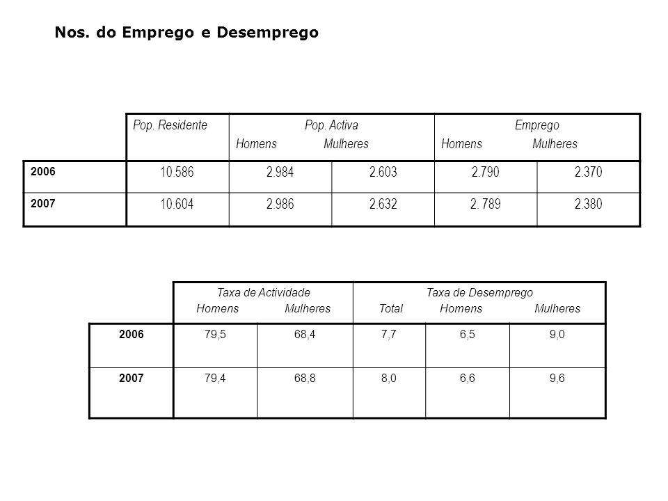 Nos. do Emprego e Desemprego Pop. ResidentePop. Activa Homens Mulheres Emprego Homens Mulheres 2006 10.5862.9842.6032.7902.370 2007 10.6042.9862.6322.