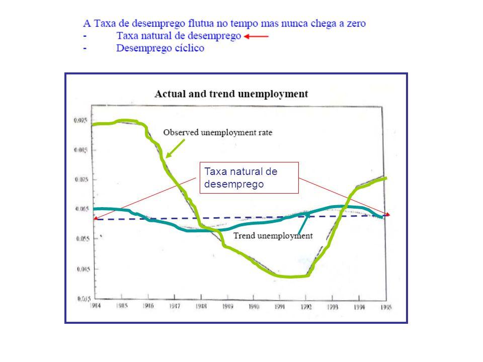 Taxa natural de desemprego