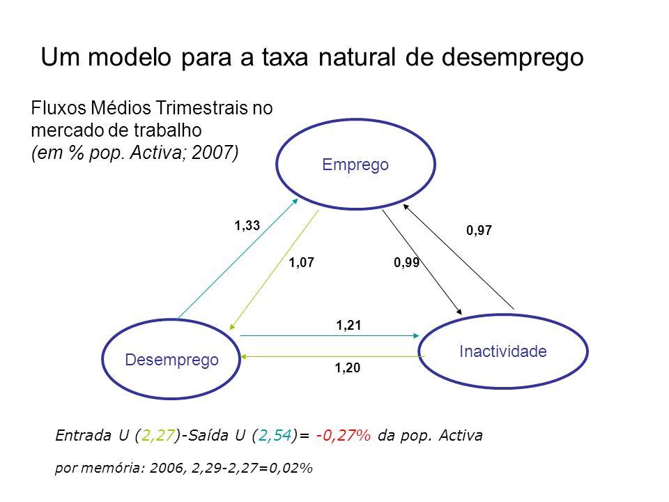 Um modelo para a taxa natural de desemprego Emprego Desemprego Inactividade 1,33 1,07 1,20 1,21 0,97 0,99 Entrada U (2,27)-Saída U (2,54)= -0,27% da p