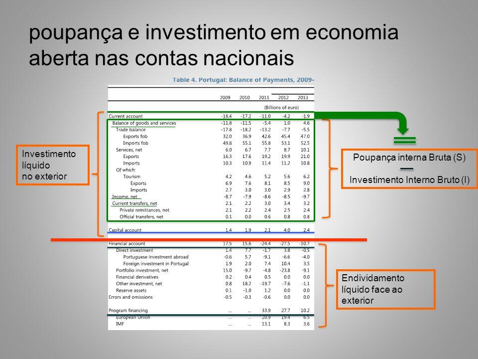 poupança e investimento em economia aberta nas contas nacionais Poupança interna Bruta (S) Investimento Interno Bruto (I) Investimento líquido no exte