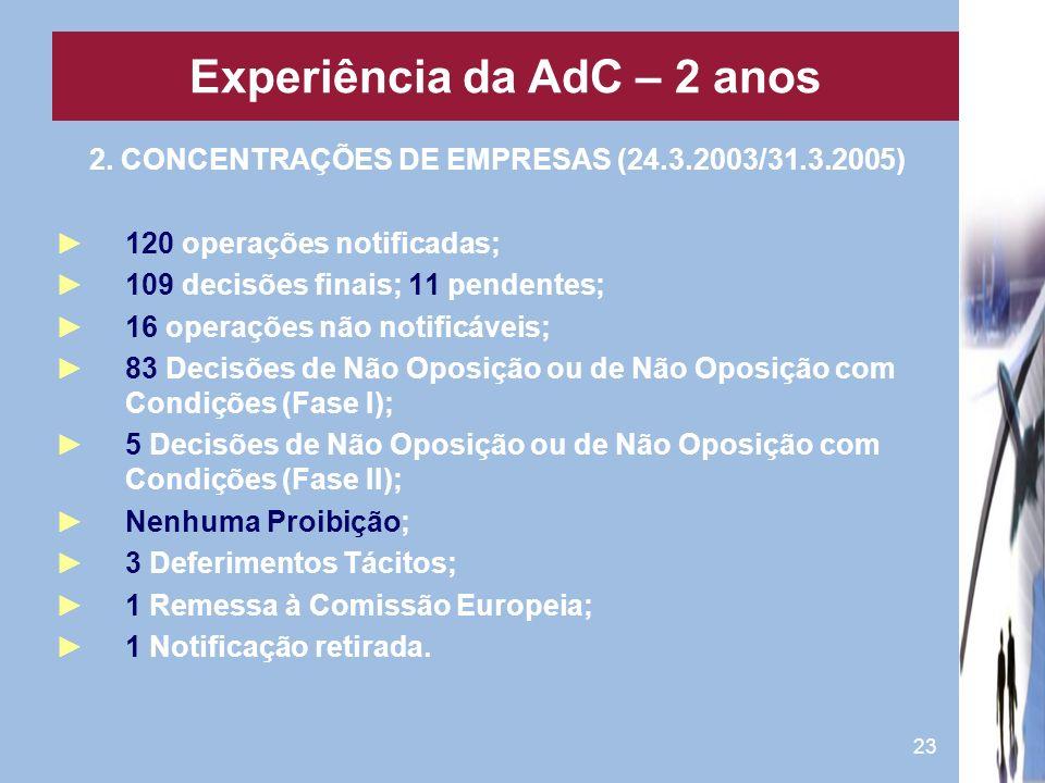 23 2. CONCENTRAÇÕES DE EMPRESAS (24.3.2003/31.3.2005) 120 operações notificadas; 109 decisões finais; 11 pendentes; 16 operações não notificáveis; 83