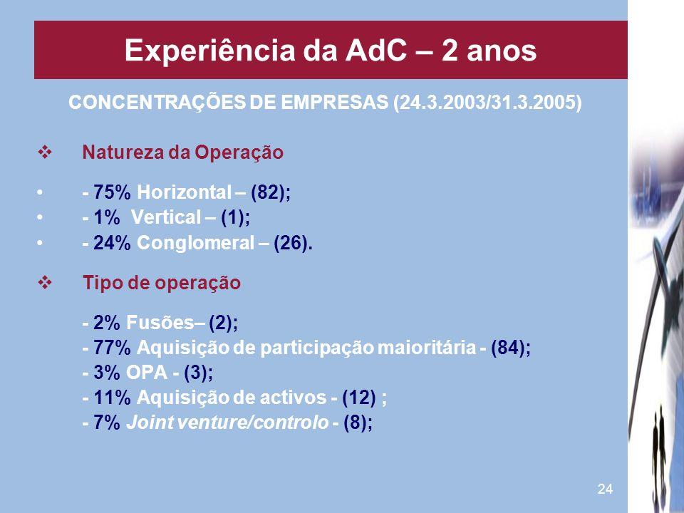 24 CONCENTRAÇÕES DE EMPRESAS (24.3.2003/31.3.2005) Natureza da Operação - 75% Horizontal – (82); - 1% Vertical – (1); - 24% Conglomeral – (26). Tipo d