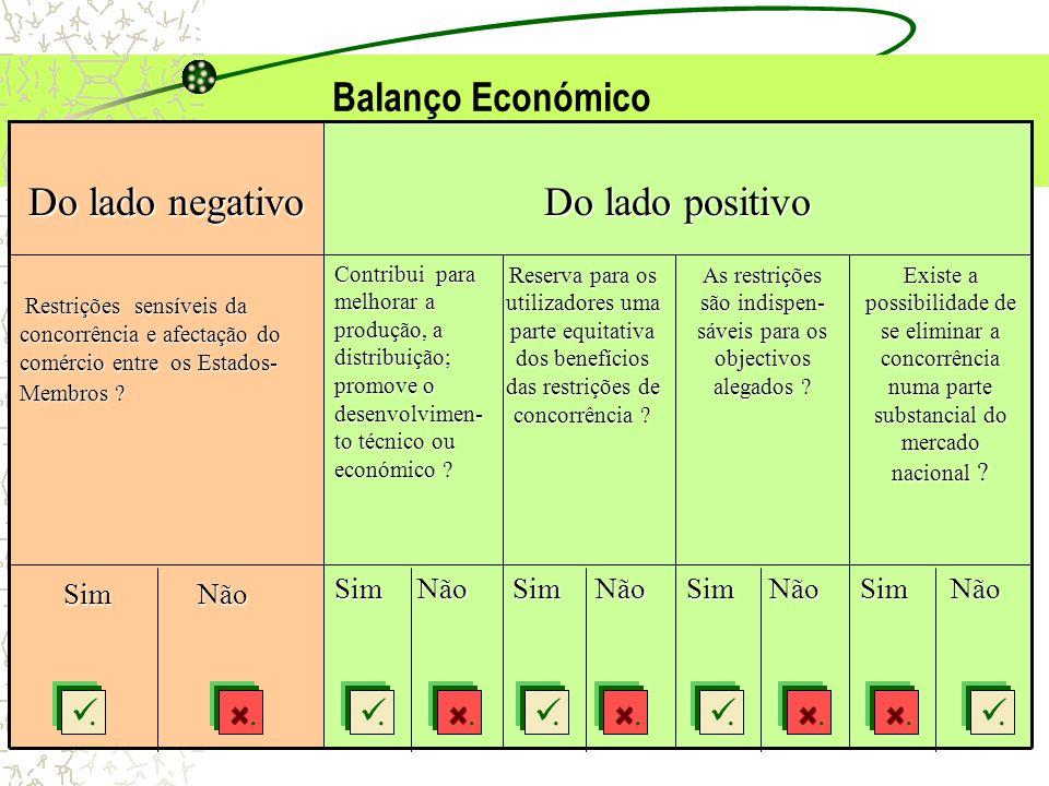 FDUNL-20055 Sim Não Sim Não Sim Não Existe a possibilidade de se eliminar a concorrência numa parte substancial do mercado nacional ? As restrições sã