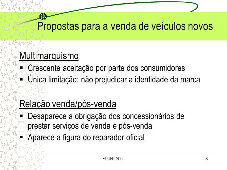 FDUNL-200558 Propostas para a venda de veículos novos Multimarquismo Crescente aceitação por parte dos consumidores Única limitação: não prejudicar a