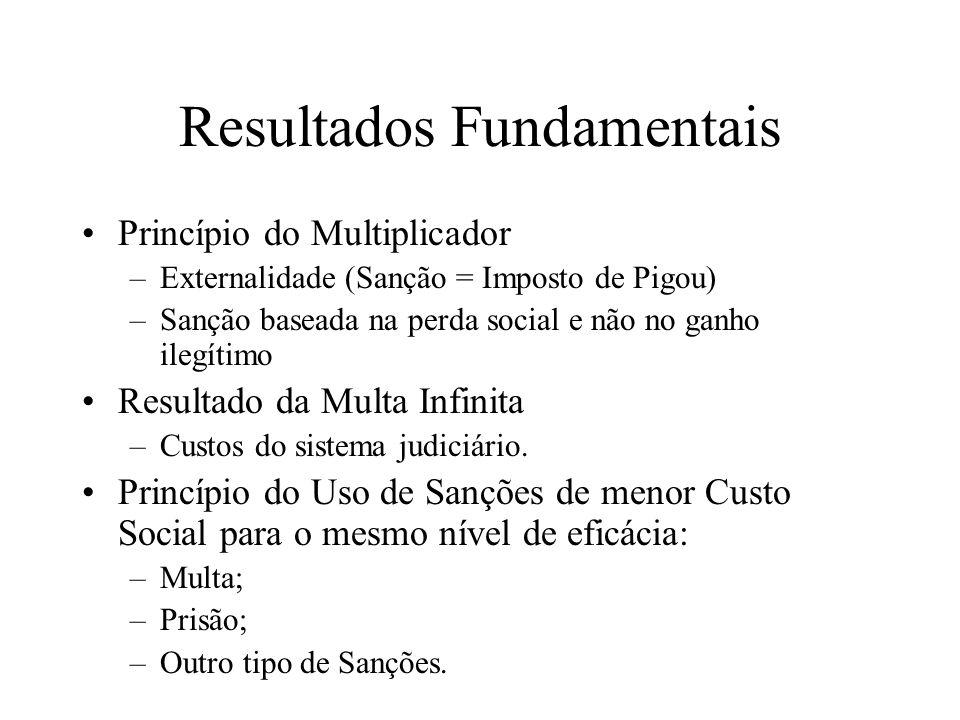 Resultados Fundamentais Princípio do Multiplicador –Externalidade (Sanção = Imposto de Pigou) –Sanção baseada na perda social e não no ganho ilegítimo