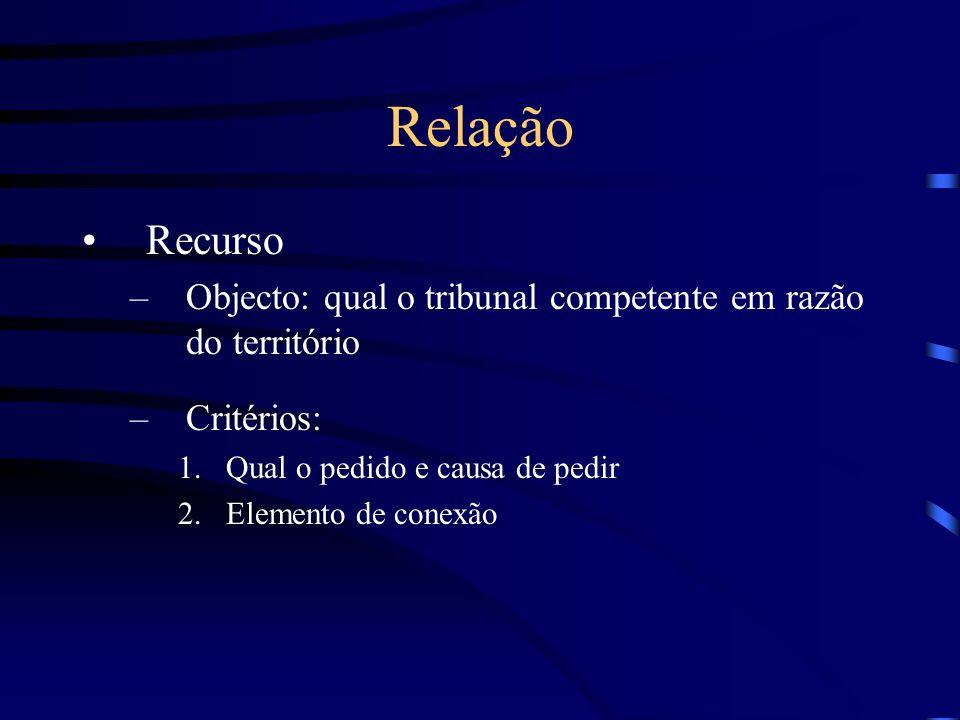 Relação (cont.) Decisão: 1.Distinção entre Dtos Reais (dispostos no Código Civil) e as suas fontes (neg.