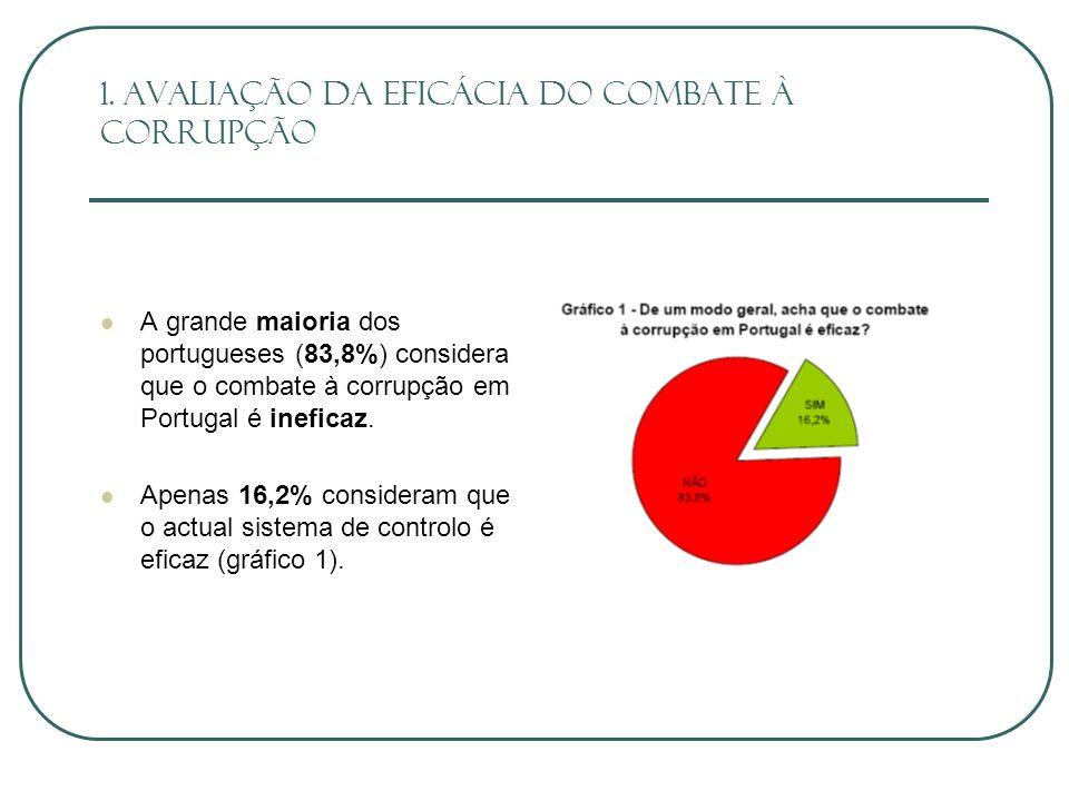 Num inquérito realizado por Boaventura Sousa Santos em 1996, 8,4% dos inquiridos admitiam ter sido convidados por funcionários públicos a gratificar ou comprar favores dos mesmos.