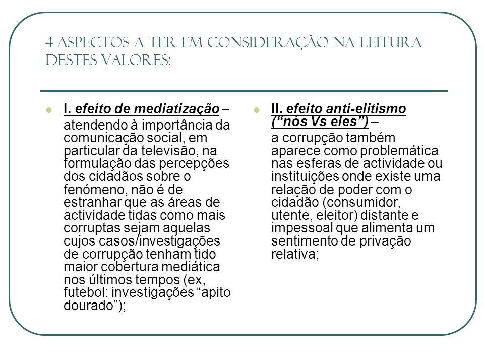4 aspectos a ter em consideração na leitura destes valores: III.