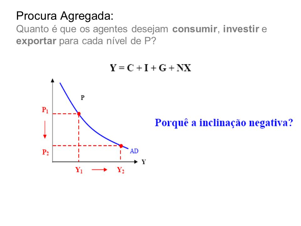 Procura Agregada: Quanto é que os agentes desejam consumir, investir e exportar para cada nível de P?