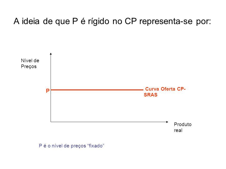 A ideia de que P é rígido no CP representa-se por: Produto real Nível de Preços P Curva Oferta CP- SRAS P é o nível de preços fixado