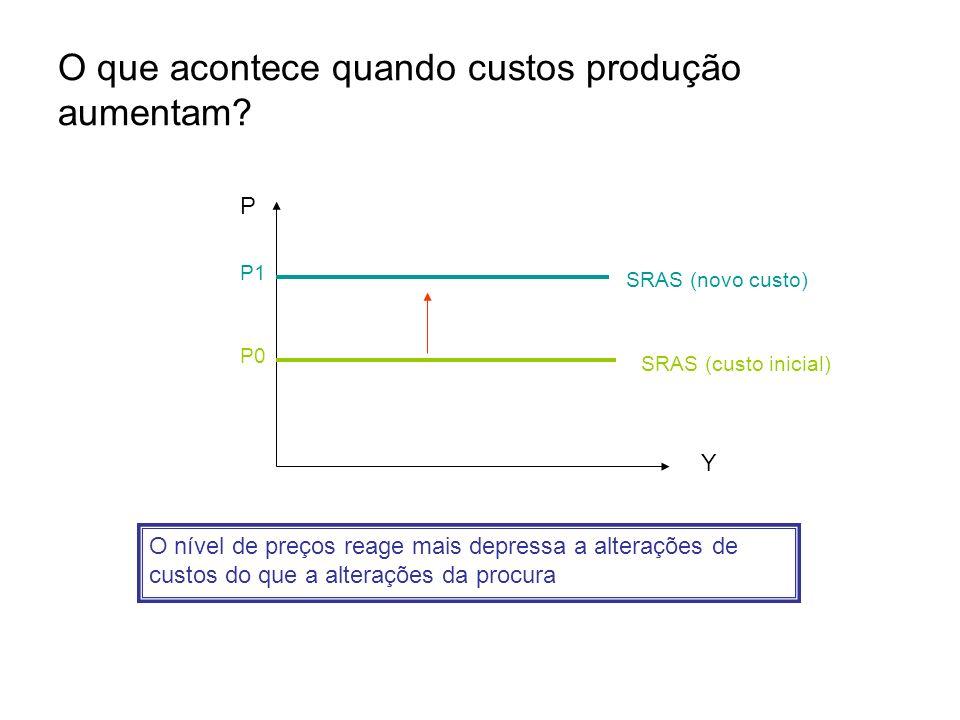 O que acontece quando custos produção aumentam? Y P SRAS (custo inicial) SRAS (novo custo) P0 P1 O nível de preços reage mais depressa a alterações de