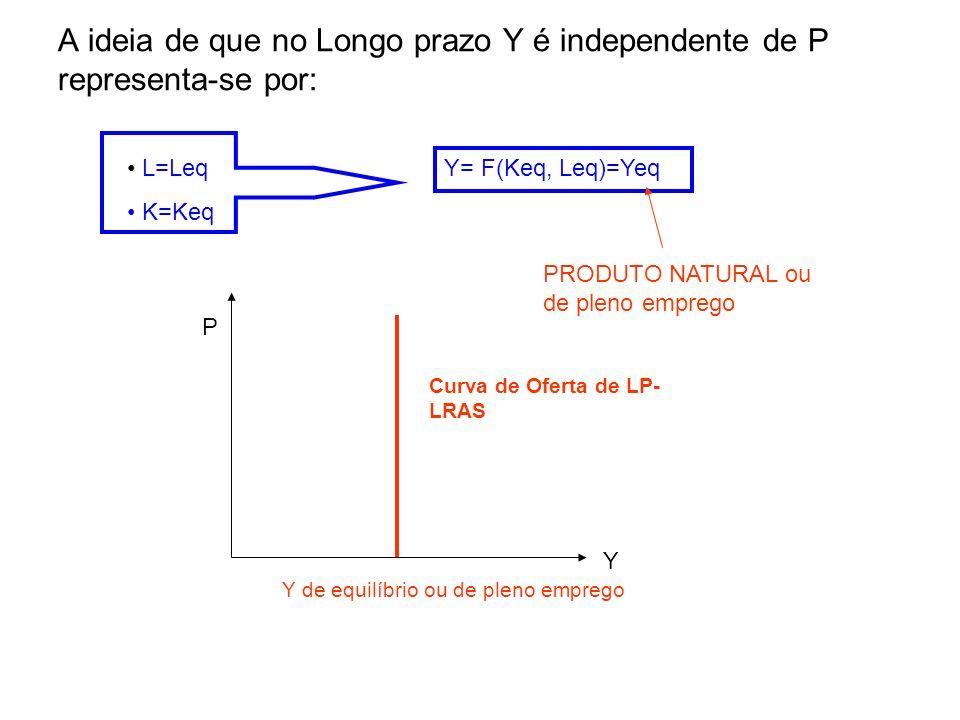A ideia de que no Longo prazo Y é independente de P representa-se por: L=Leq K=Keq Y= F(Keq, Leq)=Yeq PRODUTO NATURAL ou de pleno emprego Y de equilíb