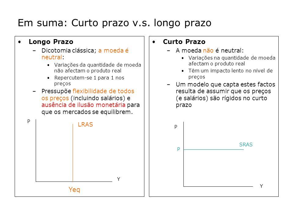 Em suma: Curto prazo v.s. longo prazo Longo Prazo –Dicotomia clássica; a moeda é neutral: Variações da quantidade de moeda não afectam o produto real