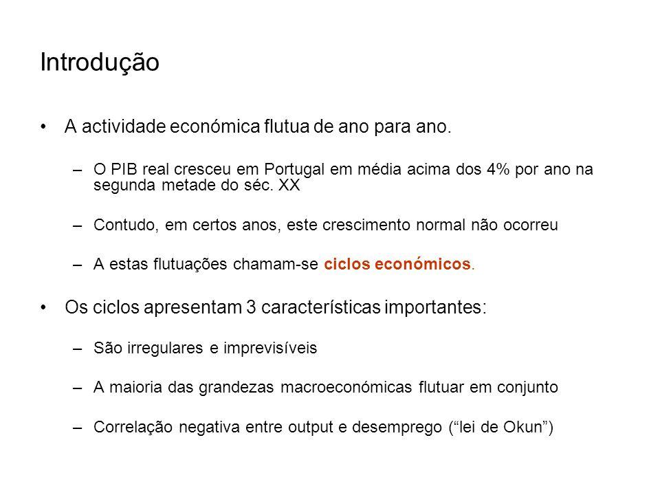 Introdução A actividade económica flutua de ano para ano. –O PIB real cresceu em Portugal em média acima dos 4% por ano na segunda metade do séc. XX –