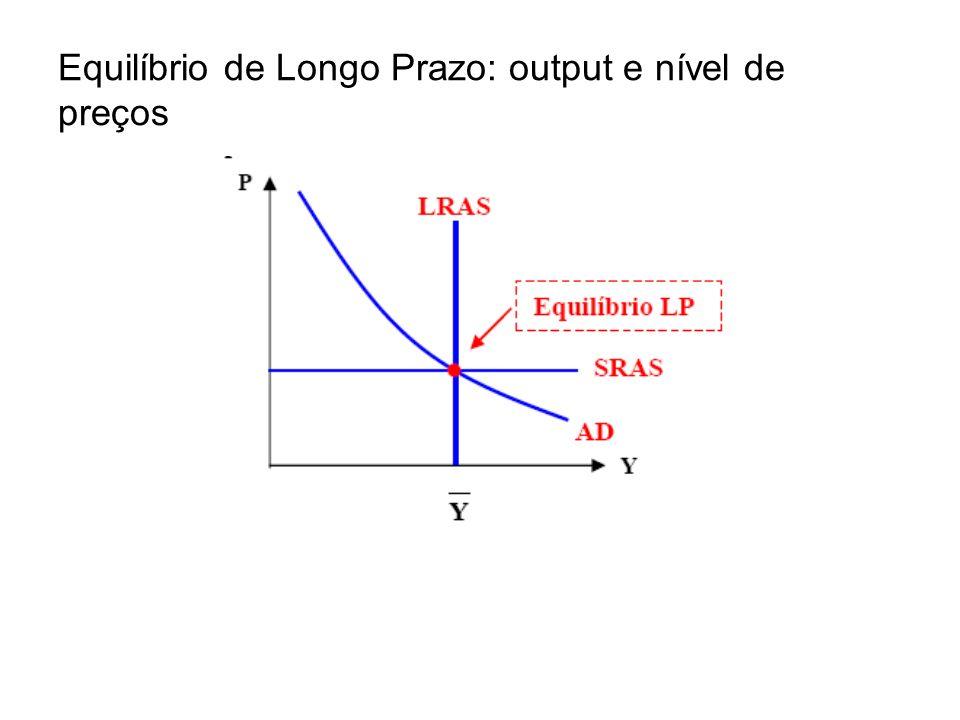 Equilíbrio de Longo Prazo: output e nível de preços