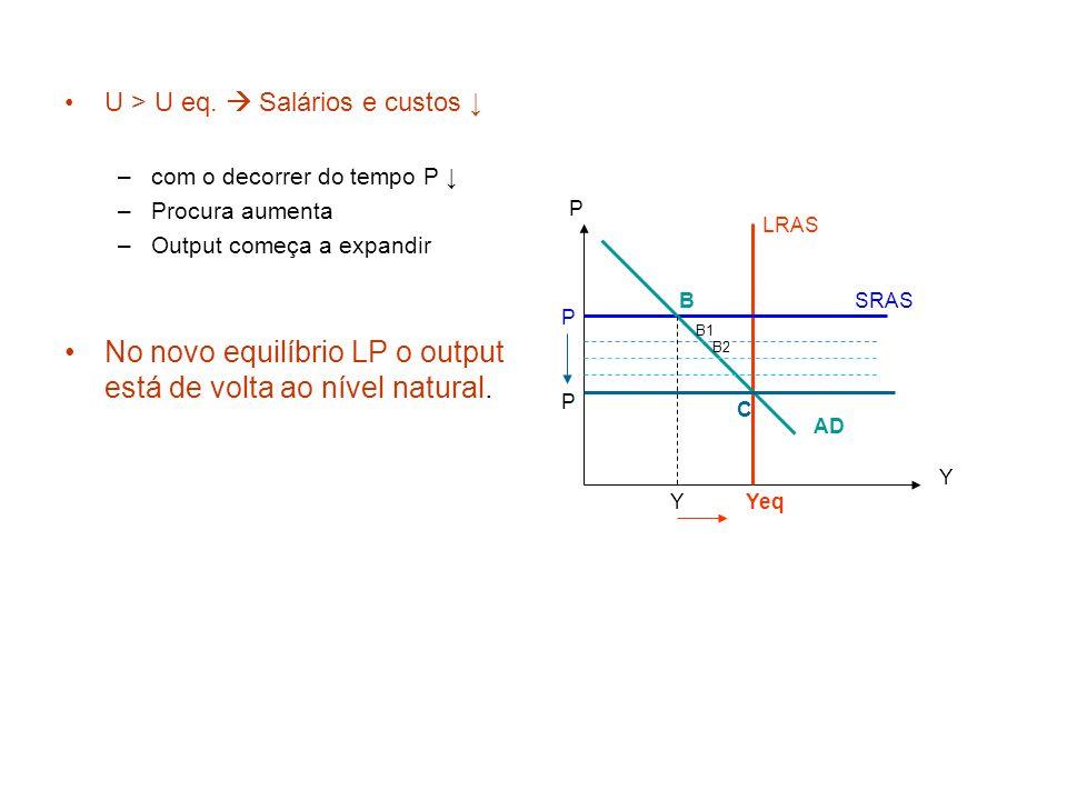 U > U eq. Salários e custos –com o decorrer do tempo P –Procura aumenta –Output começa a expandir No novo equilíbrio LP o output está de volta ao níve