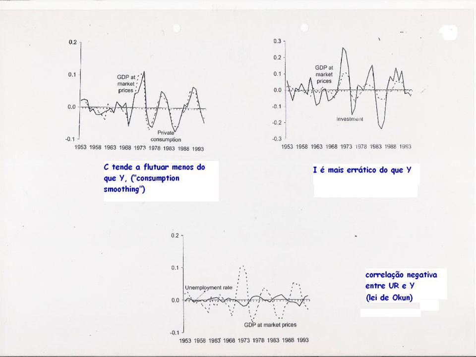 Opções de política económica (1) Neutralidade: –A>>>B –Recessão mais ou menos prolongada Acomodação –Se Ma economia move- se deA C –Sem redução de output –Custo: nível de P permanentemente mais alto