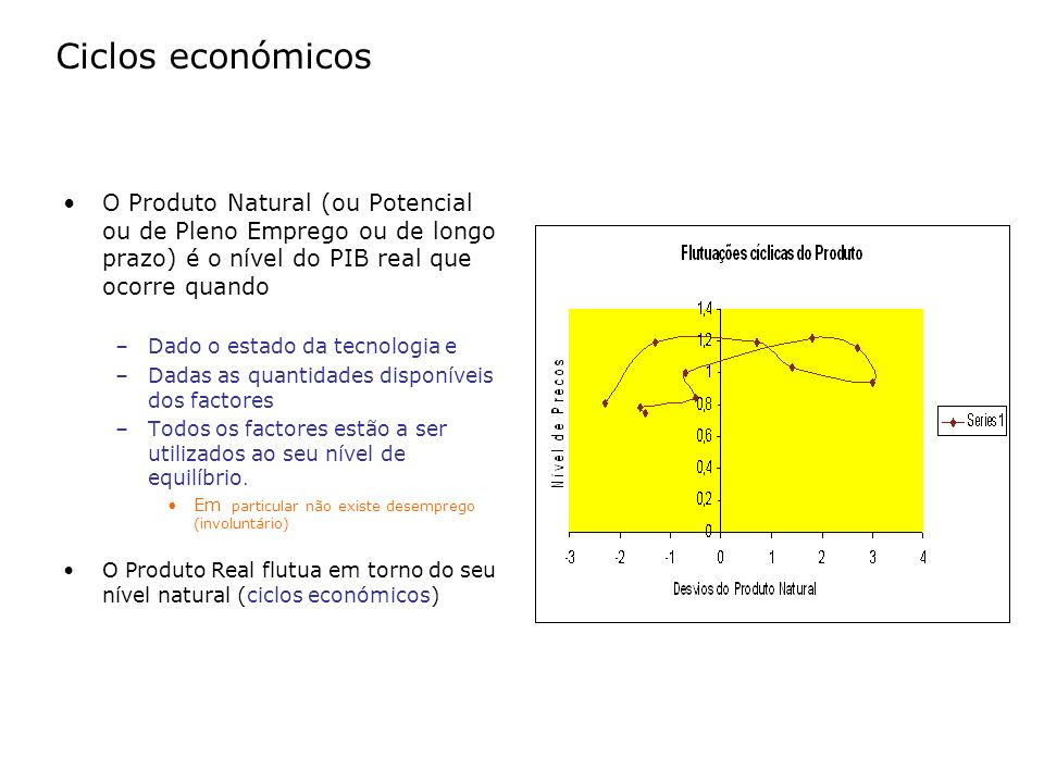 Ciclos económicos O Produto Natural (ou Potencial ou de Pleno Emprego ou de longo prazo) é o nível do PIB real que ocorre quando –Dado o estado da tec