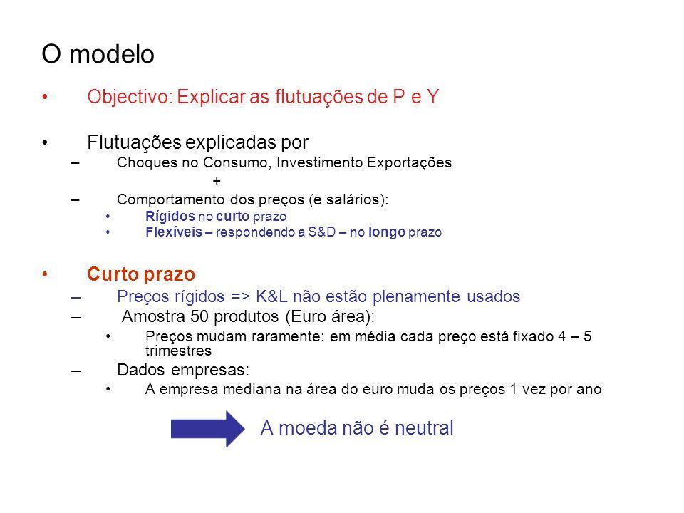 O modelo Objectivo: Explicar as flutuações de P e Y Flutuações explicadas por –Choques no Consumo, Investimento Exportações + –Comportamento dos preço