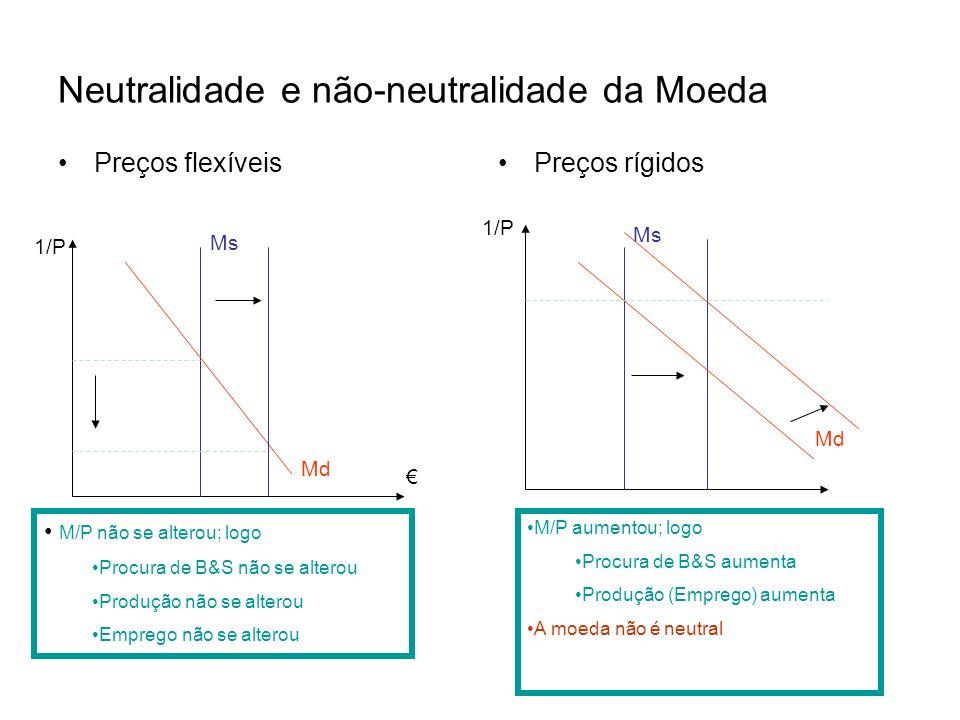Neutralidade e não-neutralidade da Moeda Preços flexíveisPreços rígidos 1/P Ms Md M/P não se alterou; logo Procura de B&S não se alterou Produção não