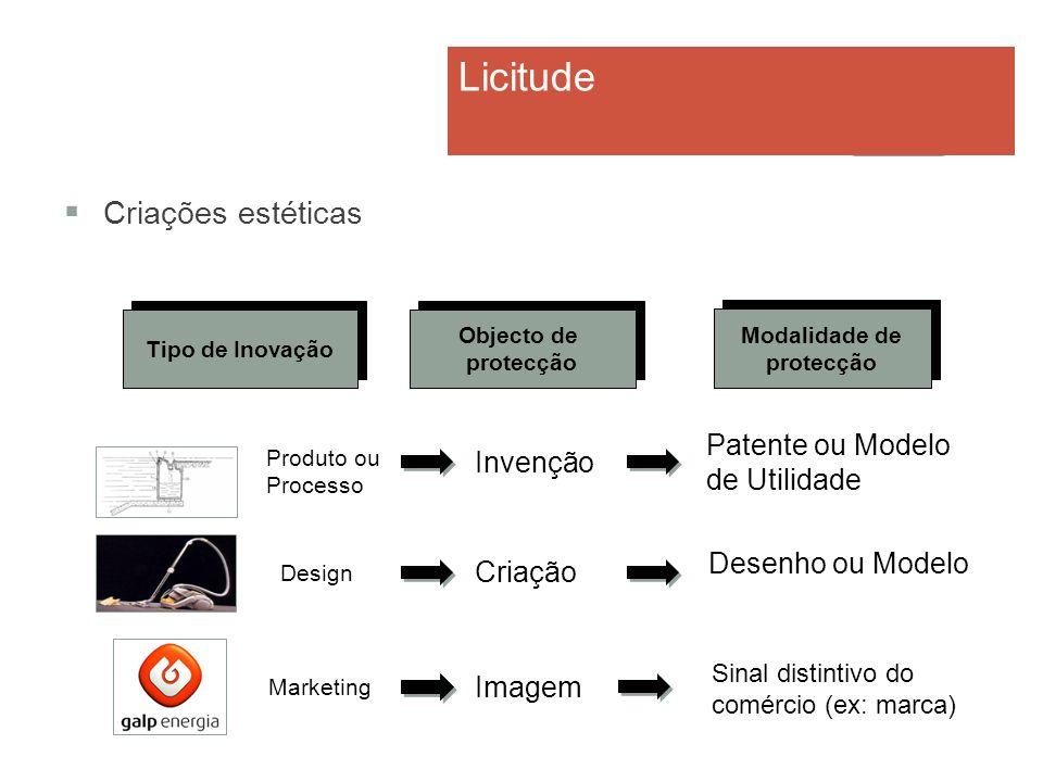 Criações estéticas Invenção Criação Imagem Patente ou Modelo de Utilidade Desenho ou Modelo Tipo de Inovação Objecto de protecção Objecto de protecção