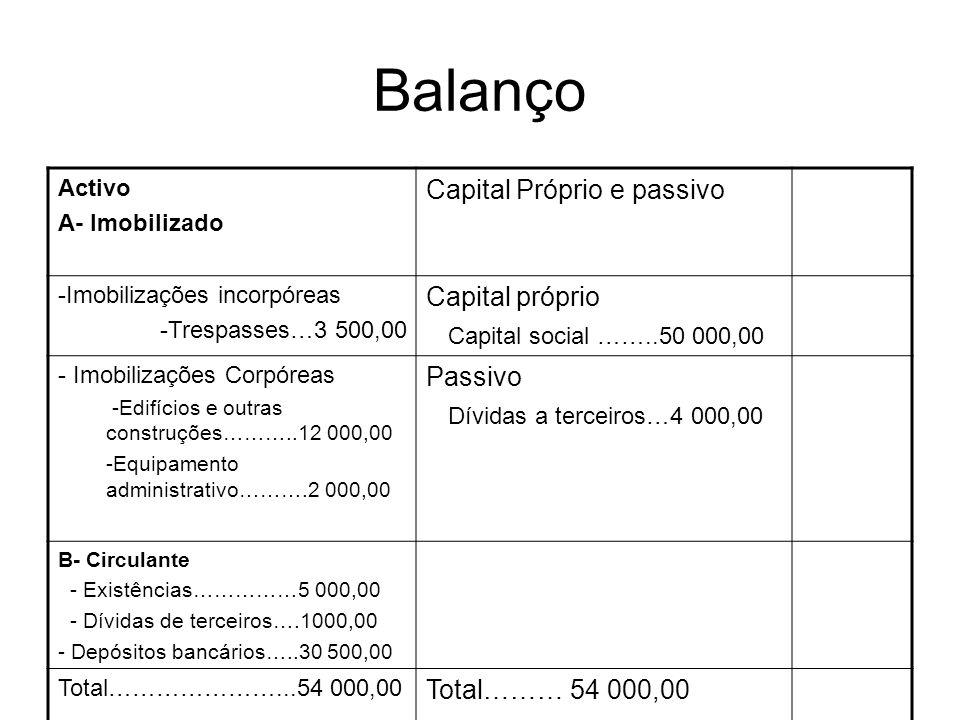 Balanço Activo A- Imobilizado Capital Próprio e passivo -Imobilizações incorpóreas -Trespasses…3 500,00 Capital próprio Capital social ……..50 000,00 -