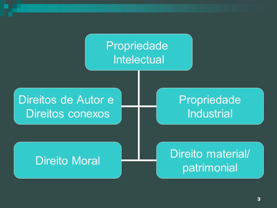 3 Propriedade Intelectual Direitos de Autor e Direitos conexos Propriedade Industrial Direito Moral Direito material/ patrimonial