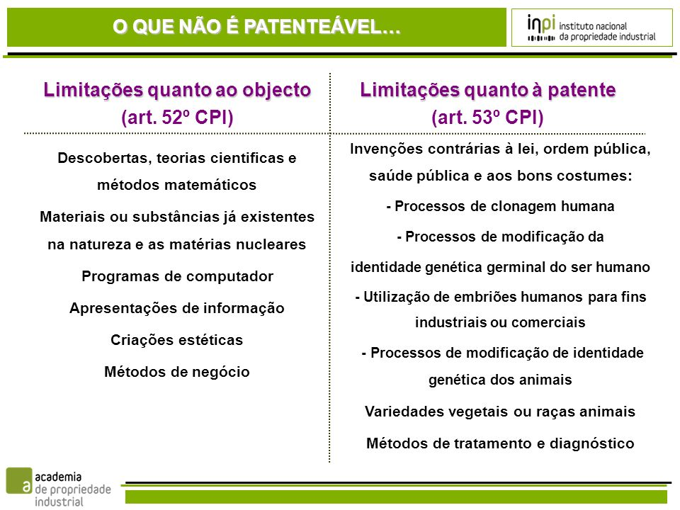 CRITÉRIOS DE PATENTEABILIDADE Novidade Actividade inventiva Aplicação industrial A invenção não está compreendida no estado da técnica.