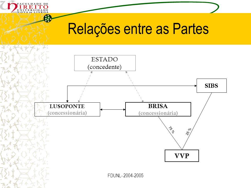 FDUNL- 2004-2005 Relações entre as Partes ESTADO (concedente) LUSOPONTE (concessionária) BRISA (concessionária) SIBS VVP 75 % 25 %
