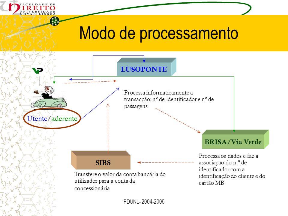 FDUNL- 2004-2005 Modo de processamento Utente/aderente LUSOPONTE BRISA/Via Verde SIBS Processa os dados e faz a associação do n.º de identificador com