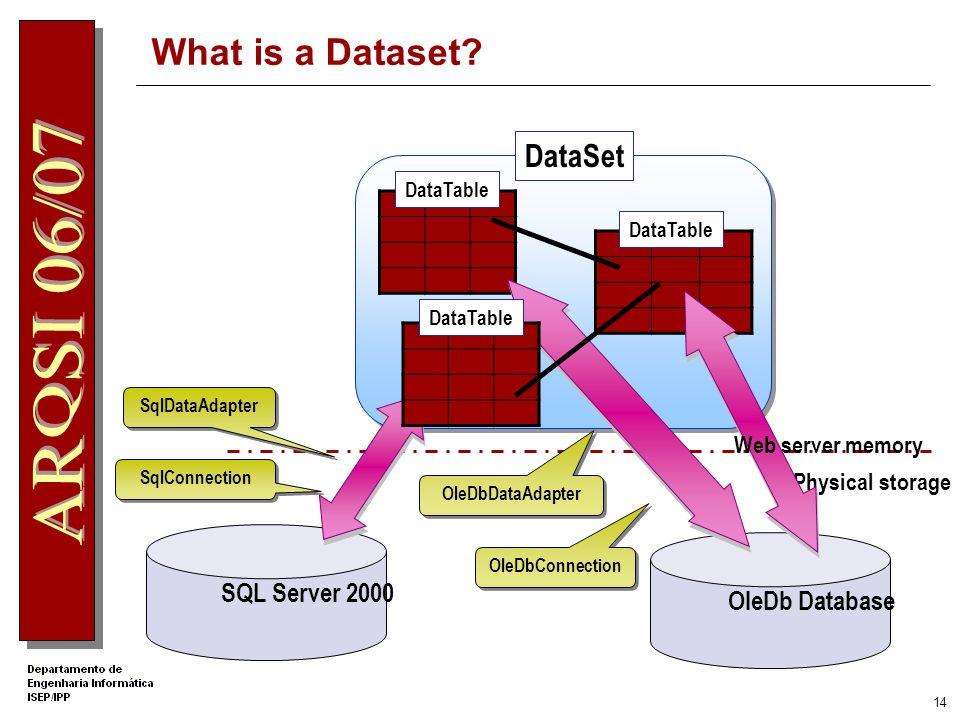 13 DataSet DataSet representa uma colecção de tabelas (objectos DataTables), juntamente com restrições e relações entre tabelas Estrutura relacional em memória Usa o DataAdapter para fazer a ligação com a fonte de dados