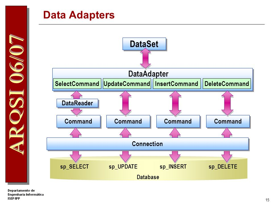 14 SQL Server 2000 DataSet DataTable Physical storage OleDb Database SqlDataAdapter SqlConnection DataTable Web server memory OleDbDataAdapter OleDbCo