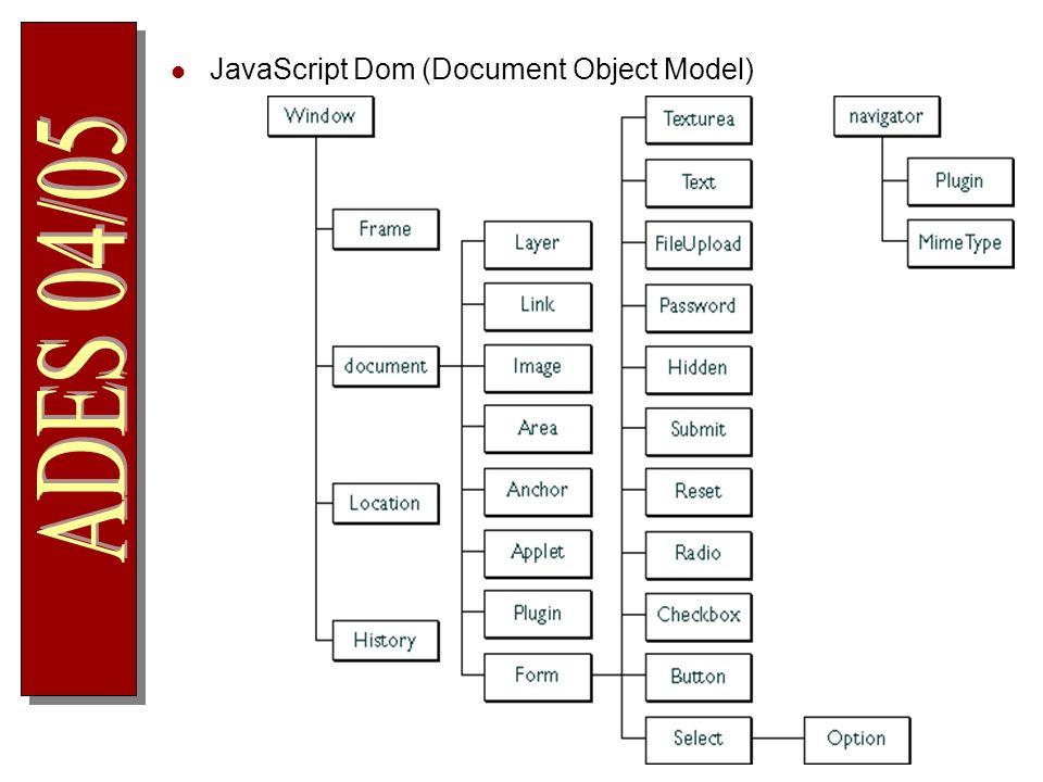 JavaScript Dom (Document Object Model)