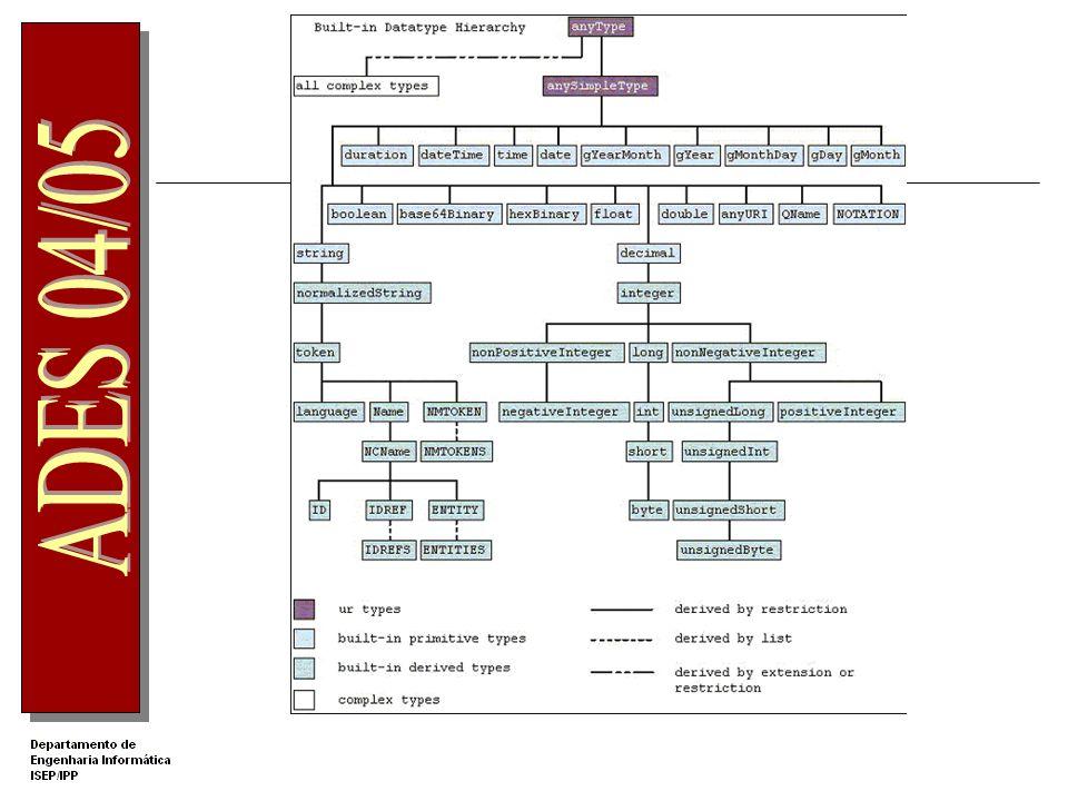 XML Schema Tipos simples derivados Derivação por restrição, lista ou união Elemento xsd:simpleType xsd:restriction define restrições adicionais aos valores do elemento